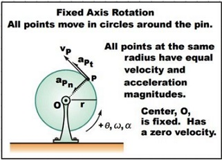 Learn Types Of Rigid Body Motion meaning, concepts, formulas