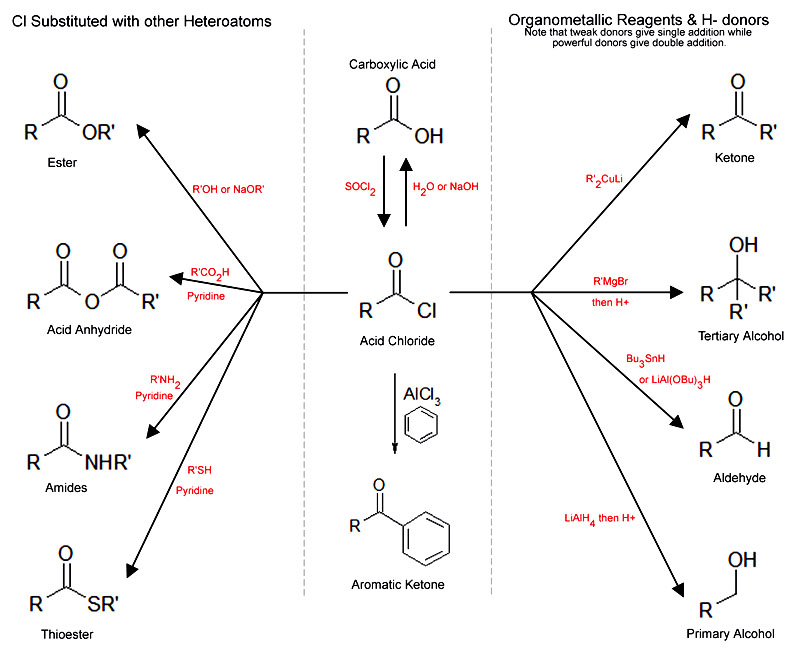 Learn Chemical Properties Of Acid Chlorides meaning, concepts