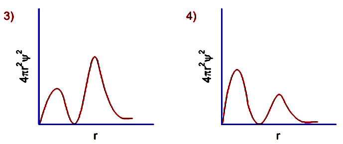 Learn Examples On Radial Probability Distribution Curve
