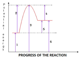 Learn reaction mechanism potential energy v s time diagram meaning this diagram is used to better illustrate the concepts of activation energy and the arrhenius equation as well as to show the changing potential energy ccuart Choice Image