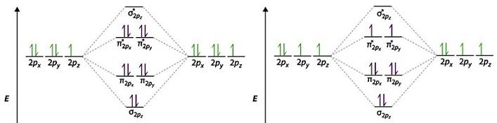 Learn Molecular Orbital Energy Level Diagram Oxygen Fluorine Meaning