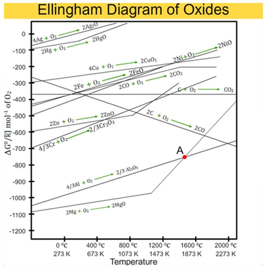 Learn diagrams of standard free energy of formation of oxides versus description ccuart Choice Image