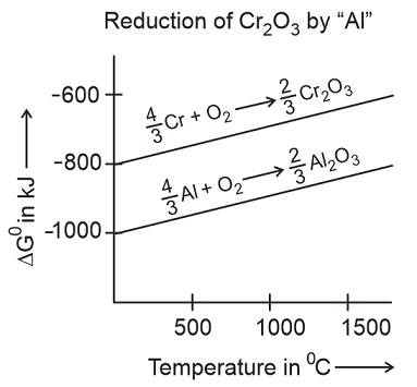 Learn examples on ellingham diagram meaning concepts formulas question with the help of ellingham diagrams explain why aluminium is used as reducing agent in the manufacture of chromium from chromic oxide ccuart Choice Image