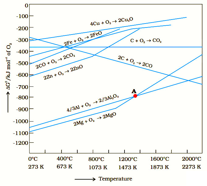 Learn reducing nature of solid carbon above 1073 k and co gas below co is a better reducing agent below 1073 k and c is better oxidising agent above 1073 k this can be viewed in an ellingham diagram ccuart Image collections