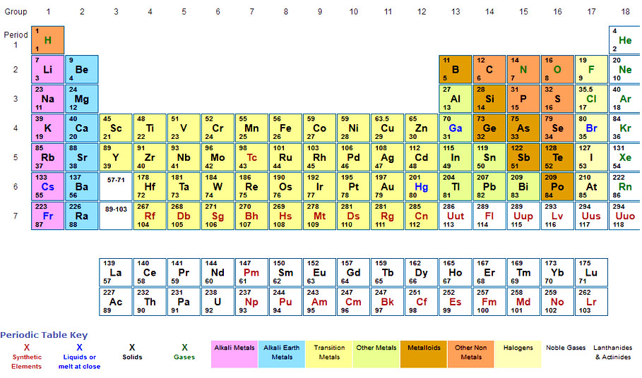Learn Atomic Mass Of Element meaning, concepts, formulas