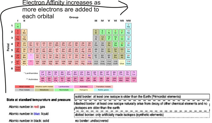 Learn Electron Affinity Trends Meaning Concepts Formulas Through