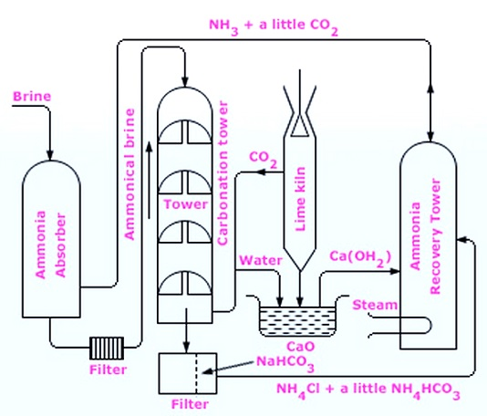 preparation of sodium carbonate We were interested to see if this could be prepared easily using sodium carbonate and two different strengths of hydrogen peroxide, one quite concentrated an.