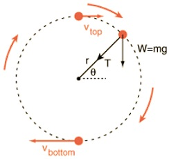 Learn Vertical Circular Motion meaning, concepts, formulas through