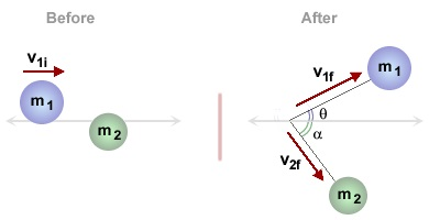 Learn Examples On Linear Momentum In 2d Elastic Collision Meaning