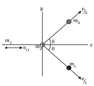 Learn Examples On Energy Based Quadratic In 2d Elastic Collision