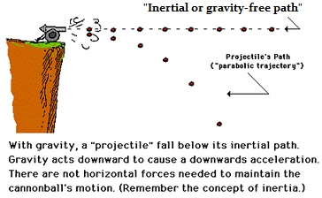 Learn Application Of Linear Motion And Projectile meaning