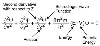 Learn Schrodinger S Wave Equation meaning, concepts