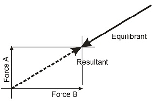 Learn Coplanar Forces meaning, concepts, formulas through