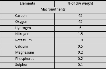 Learn Macronutrient Meaning Concepts Formulas Through Study Material Notes Embibe Com