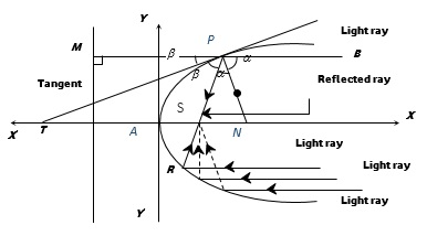 Learn Reflection Property Of Parabola meaning, concepts