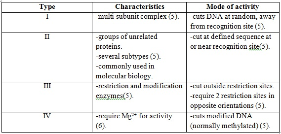 Learn Examples On Types Of Restriction Endonuclease Meaning