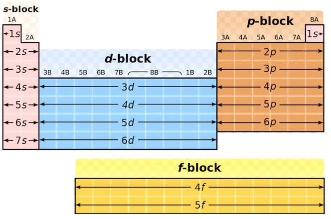 Learn Characteristics Of P Block Elements Meaning Concepts