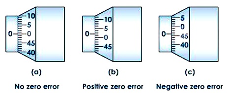 Learn screw gauge meaning concepts formulas through study material if the zero is not coinciding with the datum line there will be a positive or negative zero error as shown in figure below ccuart Images
