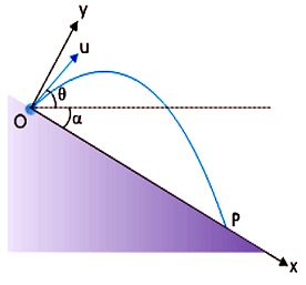Learn Oblique Projectile On Inclined Plane Down The Plane