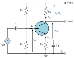 Common emitter amplifier embibe the single stage common emitter amplifier circuit shown above uses what is commonly called voltage divider biasing this type of biasing arrangement uses ccuart Images