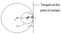 Learn Common Tangents To Two Circles meaning, concepts